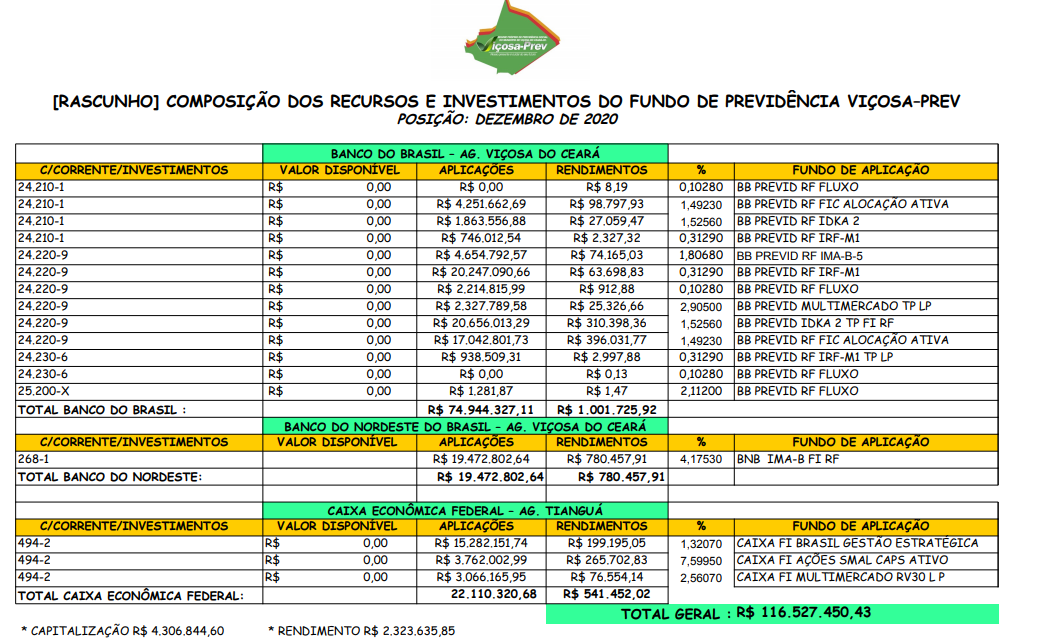 RESULTADOS DA CARTEIRA DE INVESTIMENTOS 2020 VIÇOSA-PREV